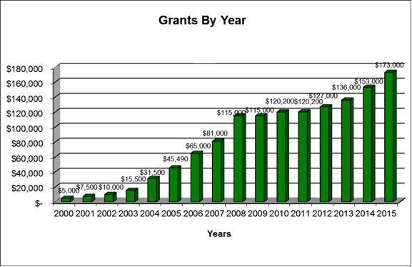 grants by yr 2015